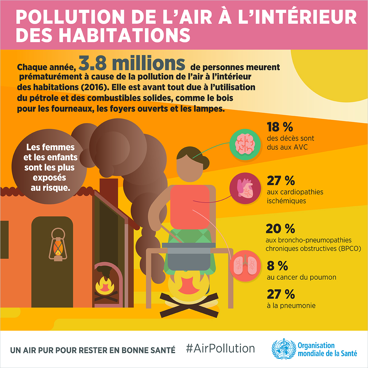 pollution air interieur oms infographie